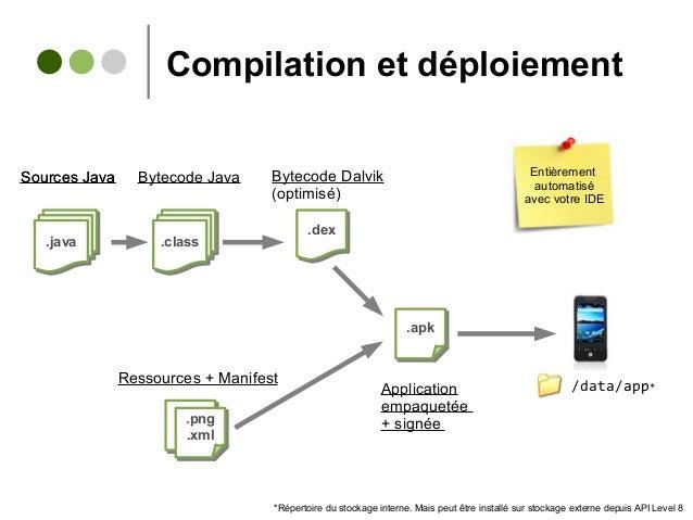 Compilation et déploiement .java.java .class.class .dex.dex .png .xml .png .xml .apk.apk Sources Java Bytecode Dalvik (opt...