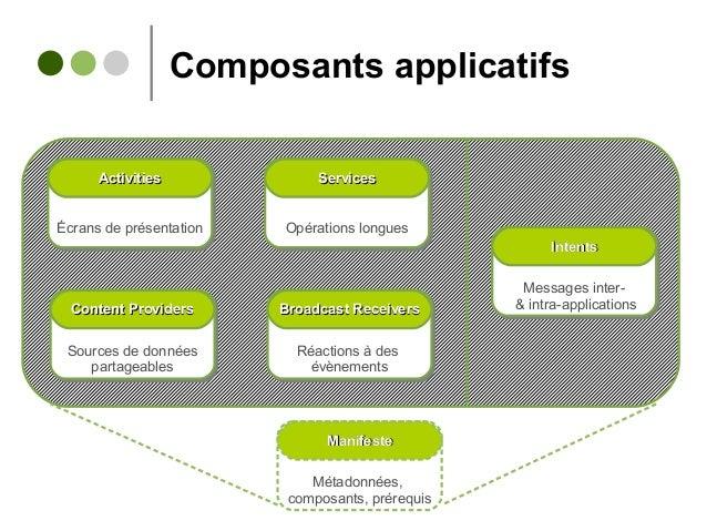 Composants applicatifs Écrans de présentationÉcrans de présentation ActivitiesActivities Opérations longuesOpérations long...