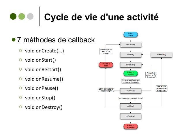 Cycle de vie d'une activité ● 7 méthodes de callback Ο void onCreate(...) Ο void onStart() Ο void onRestart() Ο void onRes...