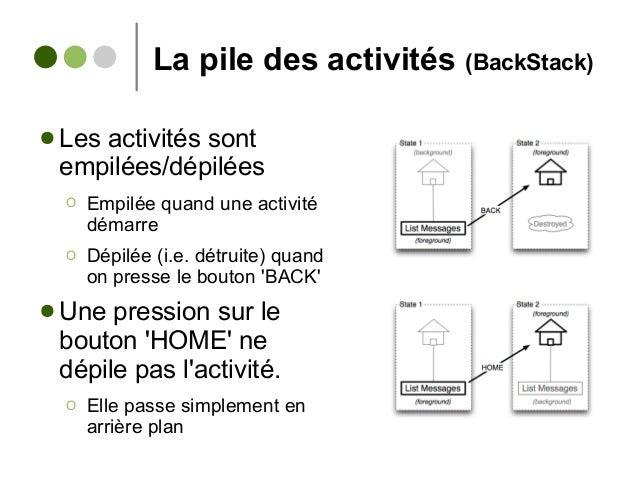 La pile des activités (BackStack) ● Les activités sont empilées/dépilées Ο Empilée quand une activité démarre Ο Dépilée (i...