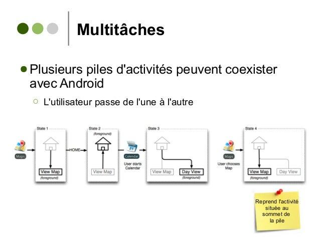 Multitâches ● Plusieurs piles d'activités peuvent coexister avec Android Ο L'utilisateur passe de l'une à l'autre Reprend ...