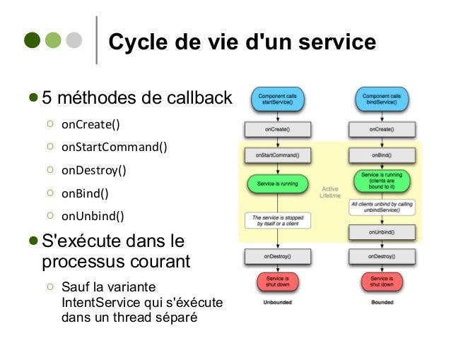 Cycle de vie d'un service ● 5 méthodes de callback Ο onCreate() Ο onStartCommand() Ο onDestroy() Ο onBind() Ο onUnbind() ●...