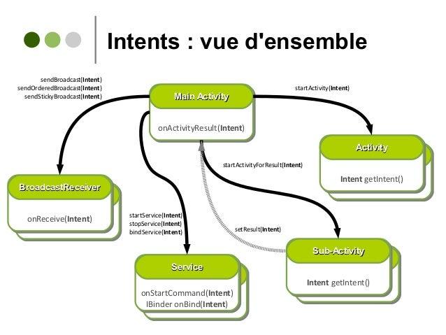 Intents : vue d'ensemble Intent getIntent()Intent getIntent() ActivityActivity onStartCommand(Intent) IBinder onBind(Inten...