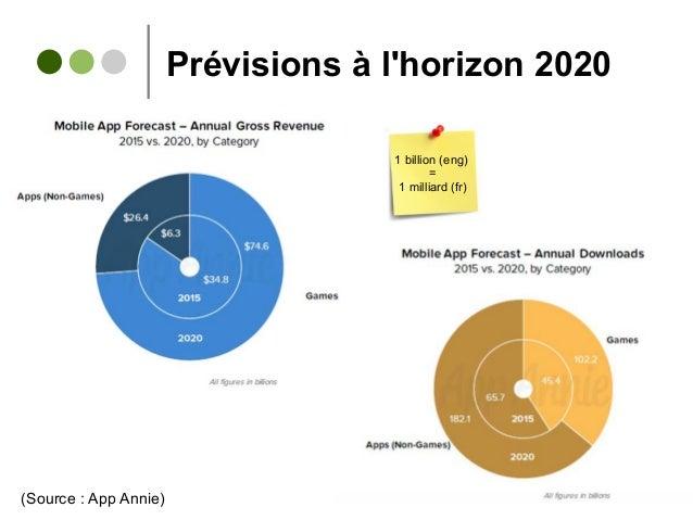 Prévisions à l'horizon 2020 (Source : App Annie) 1 billion (eng) = 1 milliard (fr)