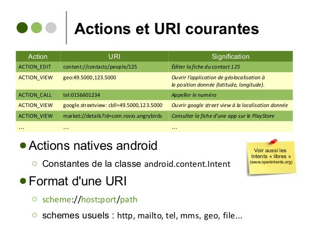 Actions et URI courantes ● Actions natives android Ο Constantes de la classe android.content.Intent ● Format d'une URI Ο s...