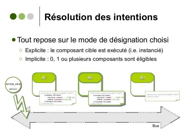 Résolution des intentions ● Tout repose sur le mode de désignation choisi Ο Explicite : le composant cible est exécuté (i....