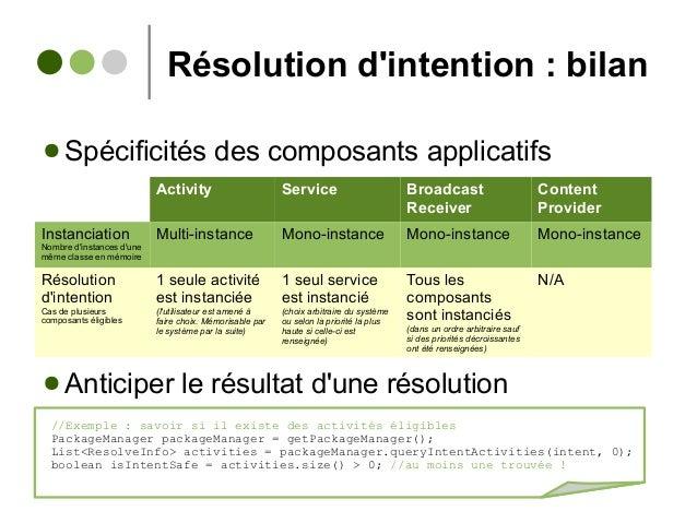 Résolution d'intention : bilan ● Spécificités des composants applicatifs ● Anticiper le résultat d'une résolution Activity...