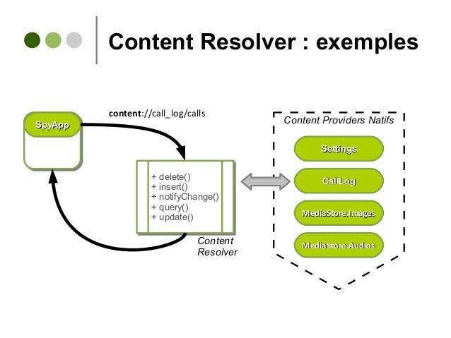 Content Resolver : exemples CallLogCallLog MediaStore.ImagesMediaStore.Images SettingsSettings MediaStore.AudiosMediaStore...
