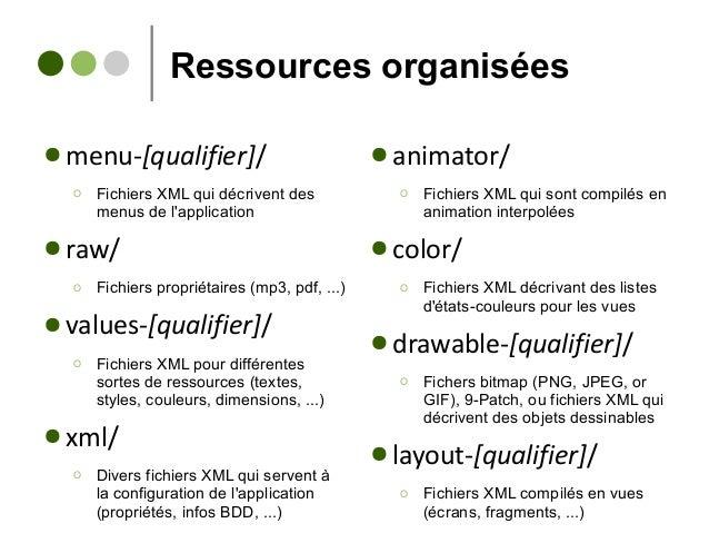 Ressources organisées ● menu-[qualifier]/ Ο Fichiers XML qui décrivent des menus de l'application ● raw/ Ο Fichiers propri...