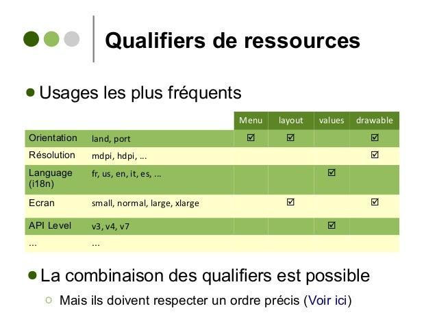 Qualifiers de ressources Menu layout values drawable Orientation land, port    Résolution mdpi, hdpi, ...  Language (i...