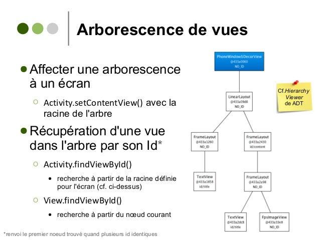 Arborescence de vues ● Affecter une arborescence à un écran Ο Activity.setContentView() avec la racine de l'arbre ● Récupé...