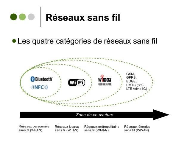 Réseaux sans fil ● Les quatre catégories de réseaux sans fil Réseaux personnels sans fil (WPAN) Zone de couverture Réseaux...