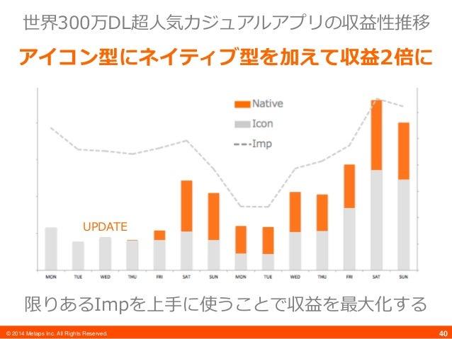 © 2014 Metaps Inc. All Rights Reserved. 40 世界300万DL超人気カジュアルアプリの収益性推移 アイコン型にネイティブ型を加えて収益2倍に UPDATE 限りあるImpを上手に使うことで収益を最大化する