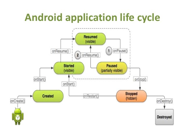 Android Tutorial for Beginners 1 # Introduction and ...
