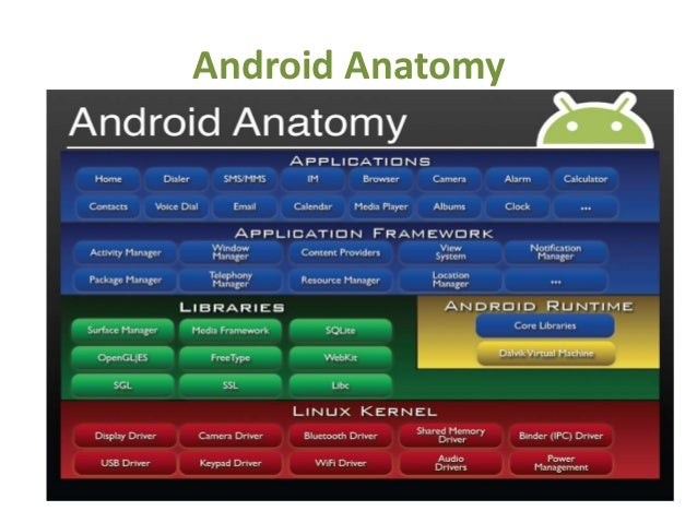Learn Android Programming From Scratch - Basics | Udemy