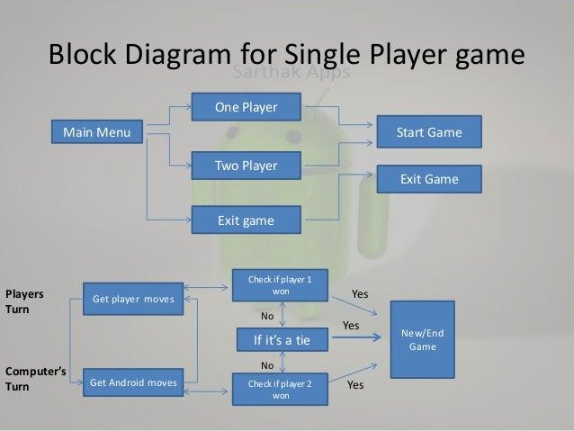 block diagram games residential electrical symbols u2022 rh bookmyad co Simple Block Diagram Circuit Block Diagram