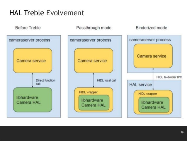 Introduction of Android Architecture