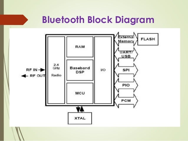 android based home appliance control using app in mobile rh slideshare net bluetooth module block diagram bluetooth receiver block diagram