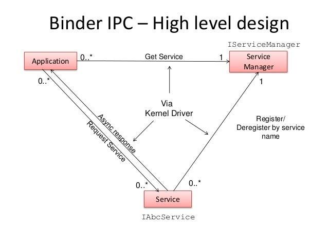 Low-level design