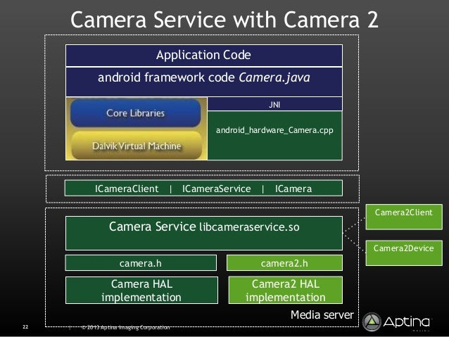 Camera 2 0 in Android 4 2