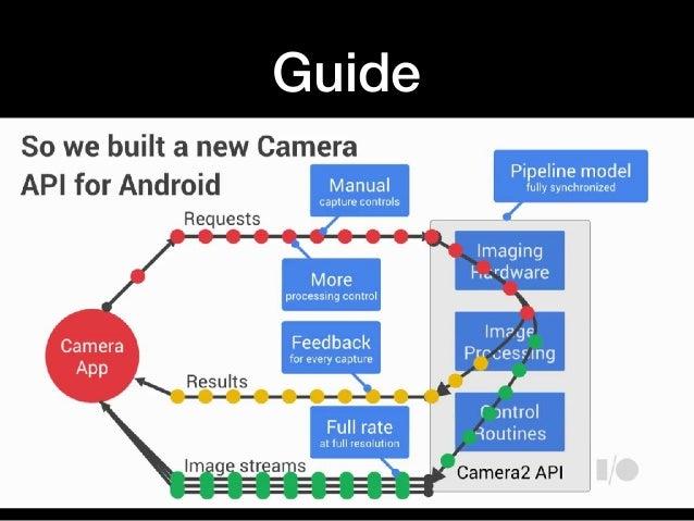 Android camera2