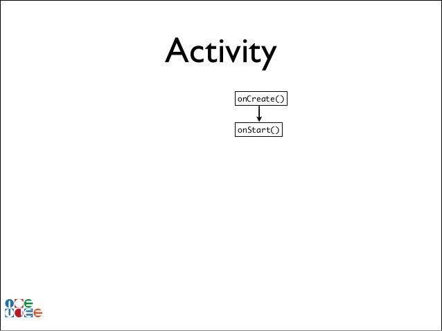 Activity onCreate()  onStart()