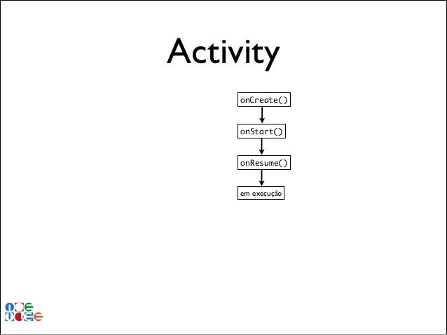 Activity onCreate()  onStart()  onResume()  em execução
