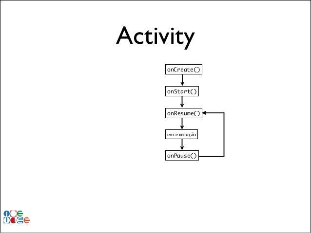 Activity onCreate()  onStart()  onResume()  em execução  onPause()
