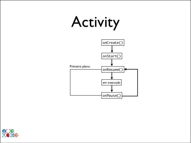 Activity onCreate()  onStart() Primeiro plano  onResume()  em execução  onPause()
