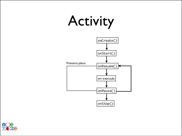 Activity onCreate()  onStart() Primeiro plano  onResume()  em execução  onPause()  onStop()