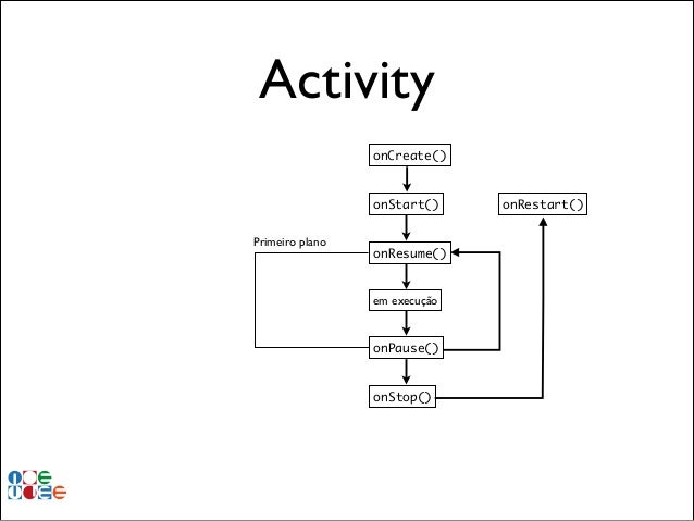 Activity onCreate()  onStart() Primeiro plano  onResume()  em execução  onPause()  onStop()  onRestart()