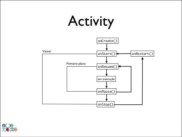 Activity onCreate() Visível  onStart() Primeiro plano  onResume()  em execução  onPause()  onStop()  onRestart()