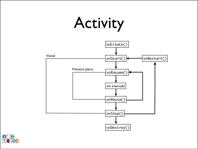Activity onCreate() Visível  onStart() Primeiro plano  onResume()  em execução  onPause()  onStop()  onDestroy()  onRestar...