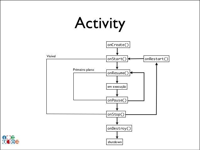 Activity onCreate() Visível  onStart() Primeiro plano  onResume()  em execução  onPause()  onStop()  onDestroy()  shutdown...