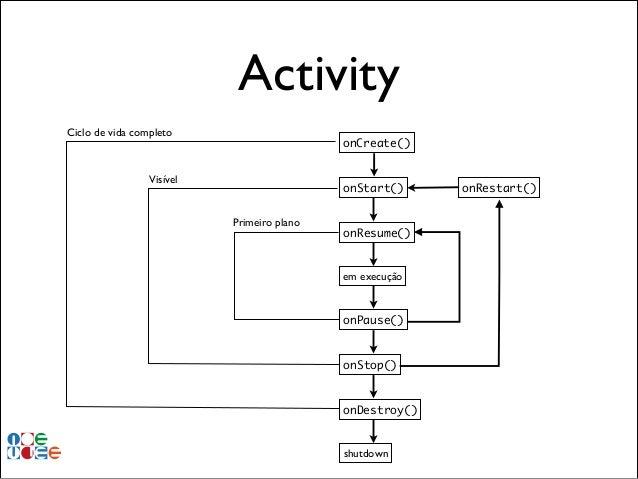 Activity Ciclo de vida completo  onCreate()  Visível  onStart() Primeiro plano  onResume()  em execução  onPause()  onStop...