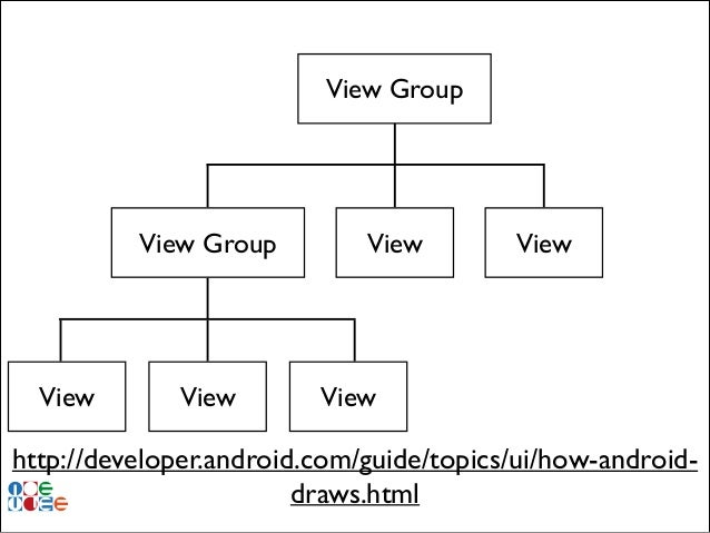 View Group  View Group  View  View  View  View  View  http://developer.android.com/guide/topics/ui/how-androiddraws.html