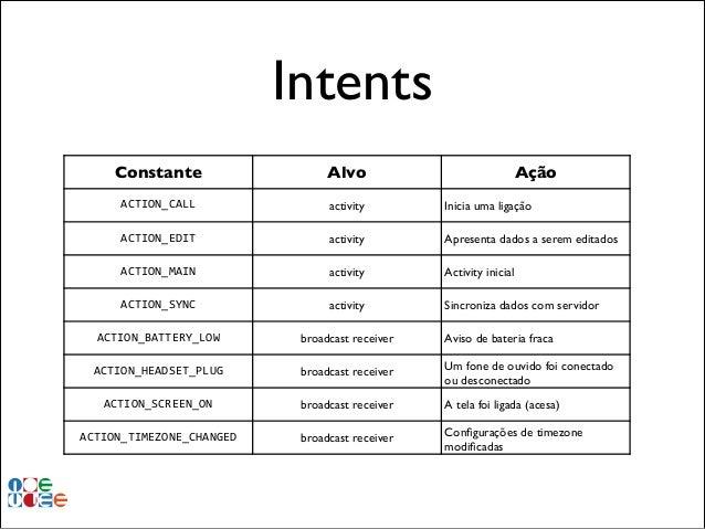 Intents Constante  Alvo  Ação  ACTION_CALL  activity  Inicia uma ligação  ACTION_EDIT  activity  Apresenta dados a serem e...