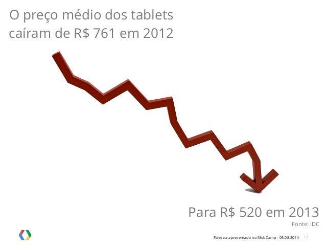 Palestra apresentada no MobCamp - 05.08.2014 12 O preço médio dos tablets caíram de R$ 761 em 2012 Para R$ 520 em 2013 Fon...