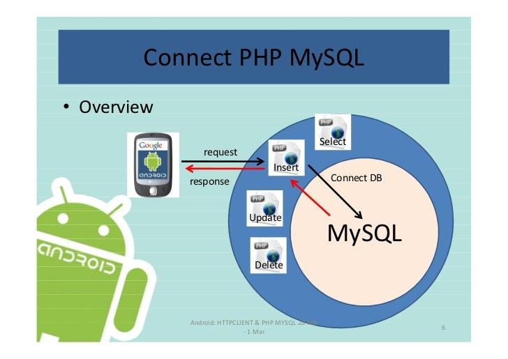 Android httpclient php_mysql