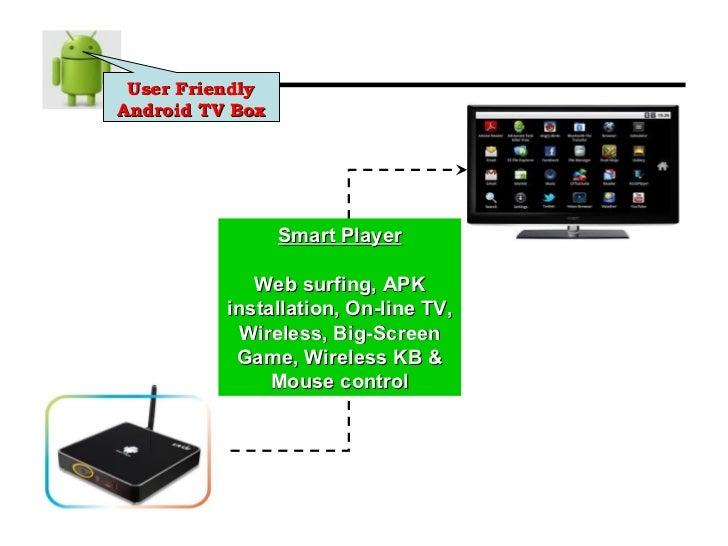 how to connect android box to internet