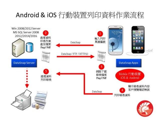 Android & iOS 行動裝置列印資料作業流程
