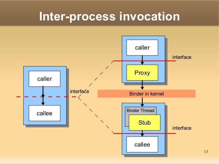 inter process communication As far as the wiki is concerned, whether a call is a portal call or a regular call is not determined by the caller (both use the same call opcode.