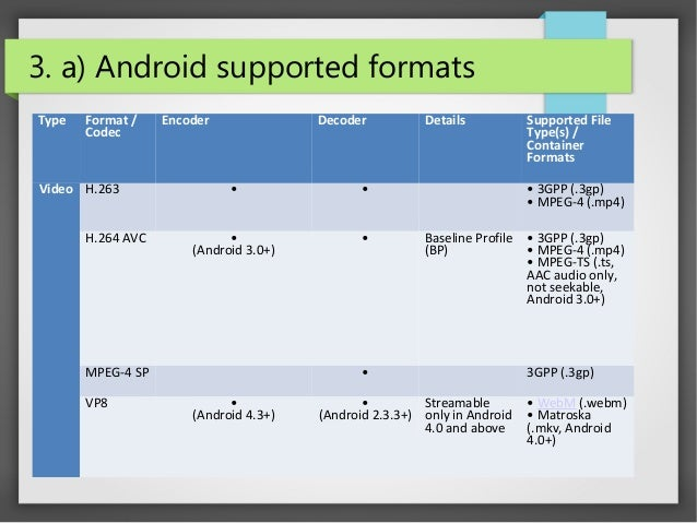 Android Media Player Development