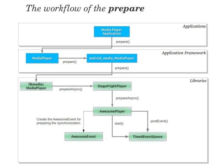 Android Multimedia Framework
