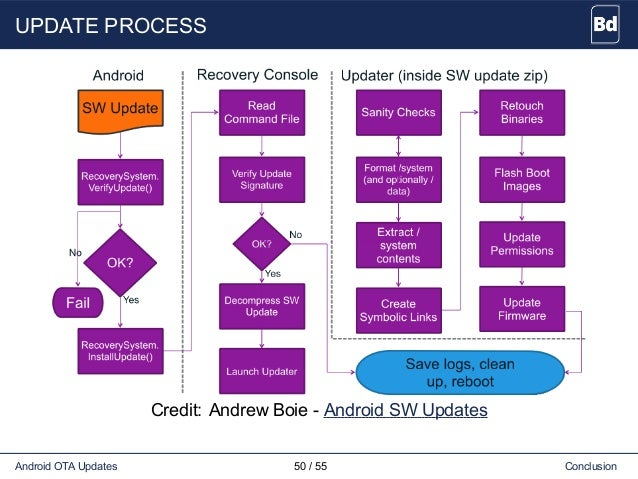 UPDATE PROCESS Credit: Andrew Boie - Android SW Updates Android OTA Updates 50 / 55 Conclusion