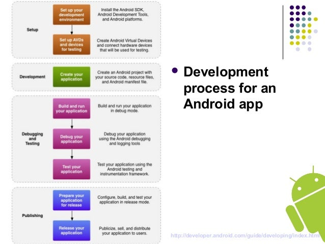 Android Apps Overview Part 7