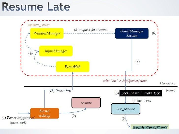 resume linux kernel
