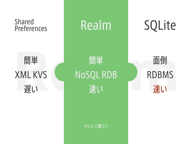 Realm Realm SQLiteShared Preferences 簡単 XML KVS 遅い 面倒 RDBMS 速い 簡単 NoSQL RDB 速い いいとこ取り:)