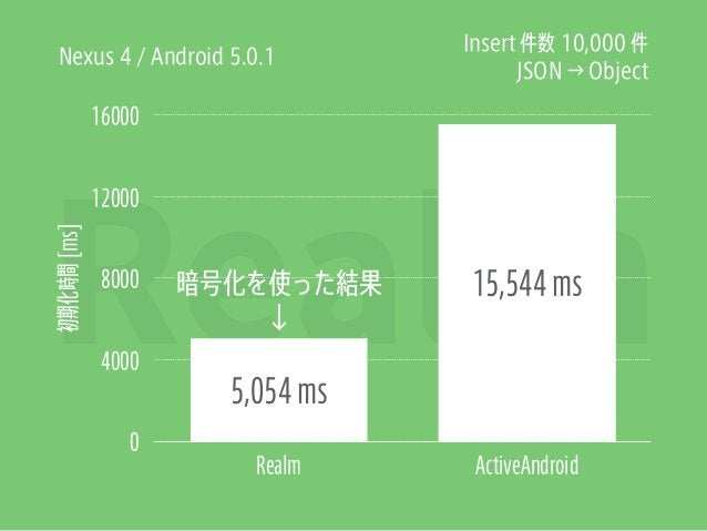 Realm 初期化時間[ms] 0 4000 8000 12000 16000 Realm ActiveAndroid 15,544 ms 5,054 ms Insert 件数 10,000 件 Nexus 4 / Android 5.0.1 ...