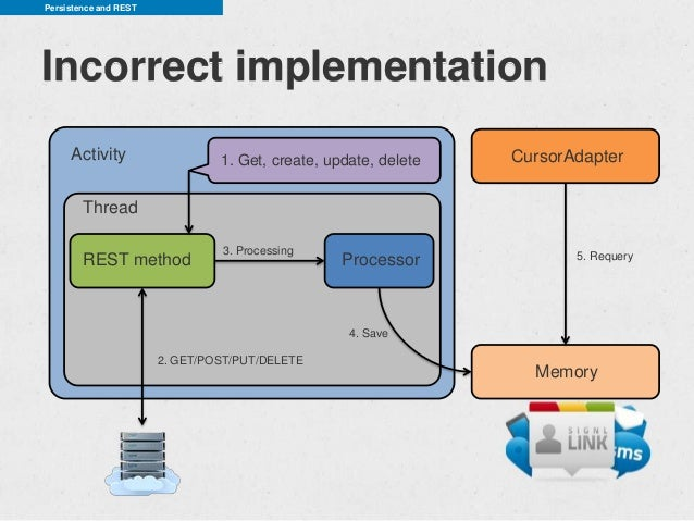Persistence and RESTIncorrect implementation     Activity                   1. Get, create, update, delete   CursorAdapter...